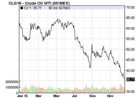 Cruid oil chart