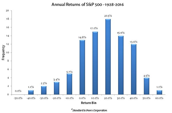 graph 3 - 600 - SP 500 Annual Return Histogram (3)