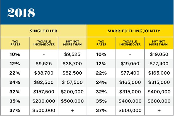 graph2 2018 tax brackets 6